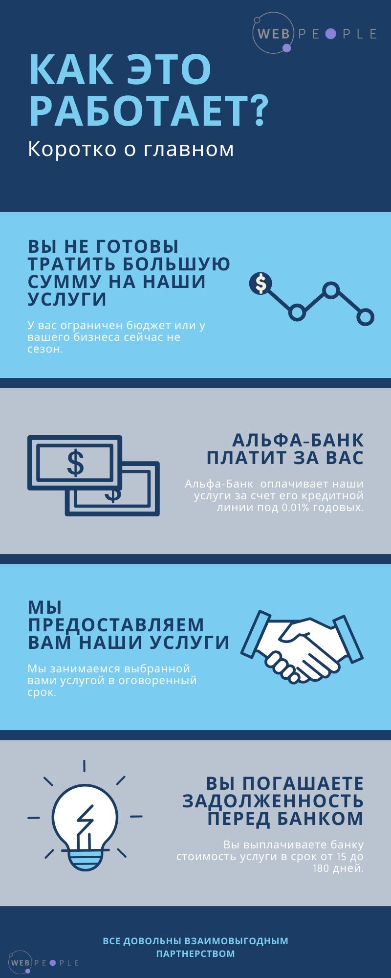 партнеры банка альфа банк микро займы в деньге онлайн на карту без отказа без проверки мгновенно 0 процентов